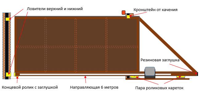 Фото обзора устройства фурнитуры для откатных (раздвижных) ворот